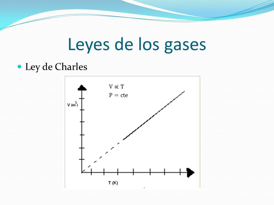 Leyes de los gases Ley de Charles