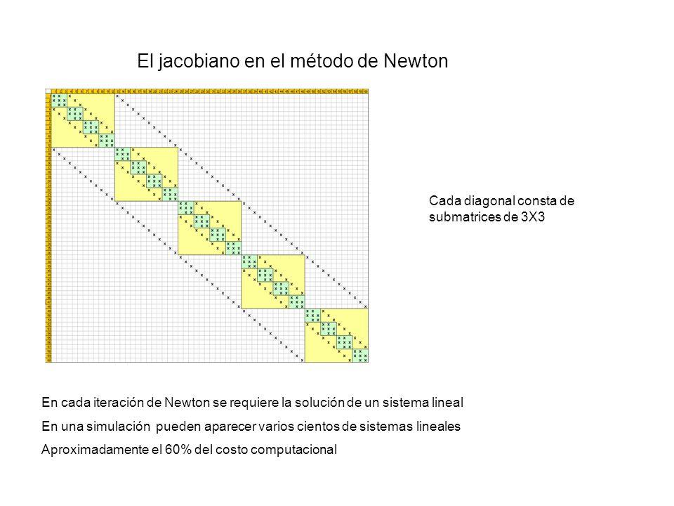 El jacobiano en el método de Newton