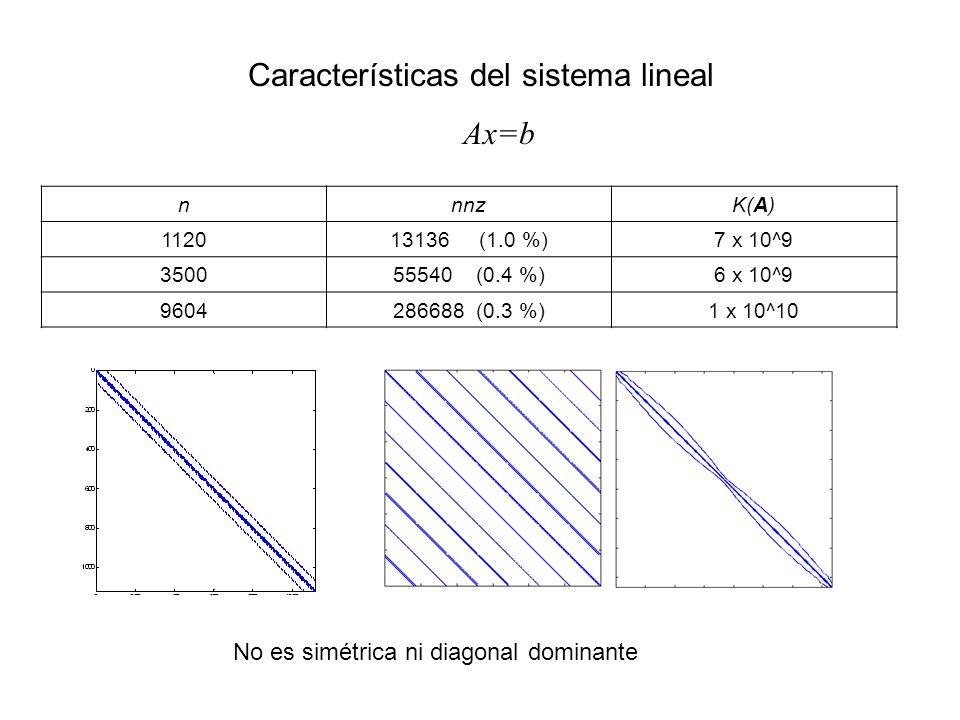 Características del sistema lineal Ax=b