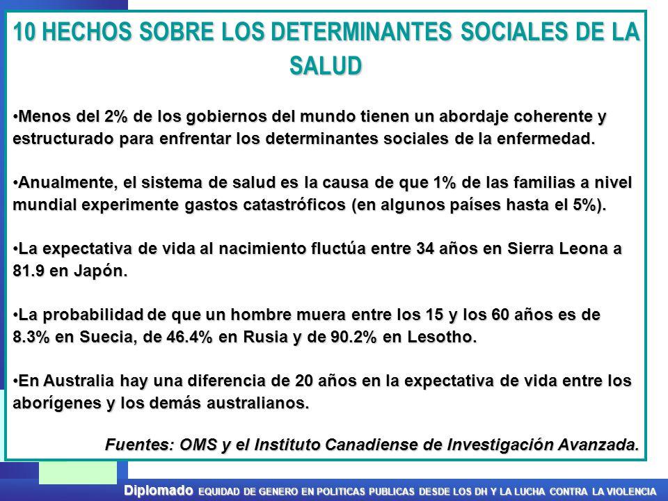 10 HECHOS SOBRE LOS DETERMINANTES SOCIALES DE LA SALUD
