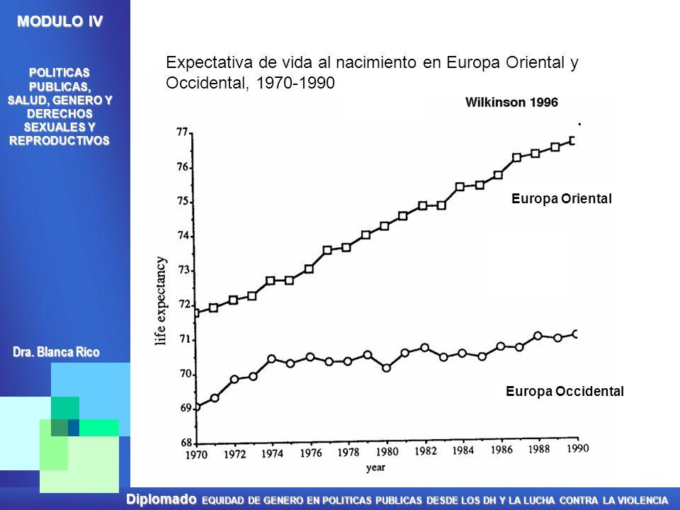 Expectativa de vida al nacimiento en Europa Oriental y Occidental, 1970-1990