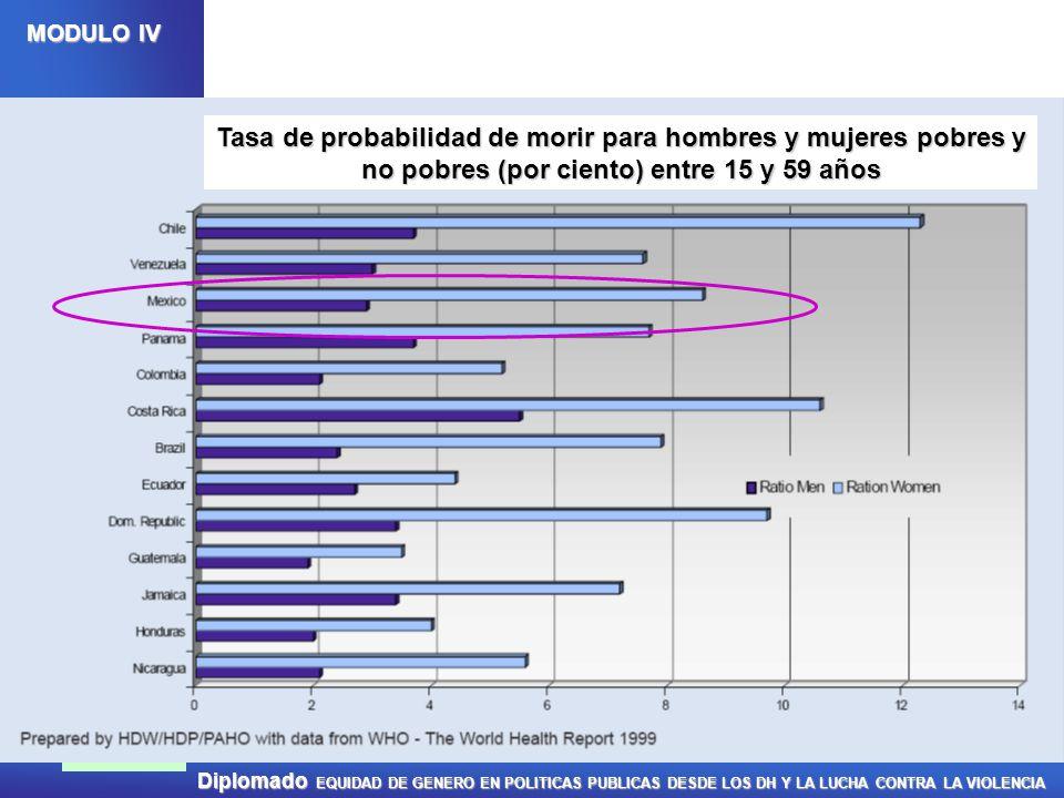 Tasa de probabilidad de morir para hombres y mujeres pobres y no pobres (por ciento) entre 15 y 59 años