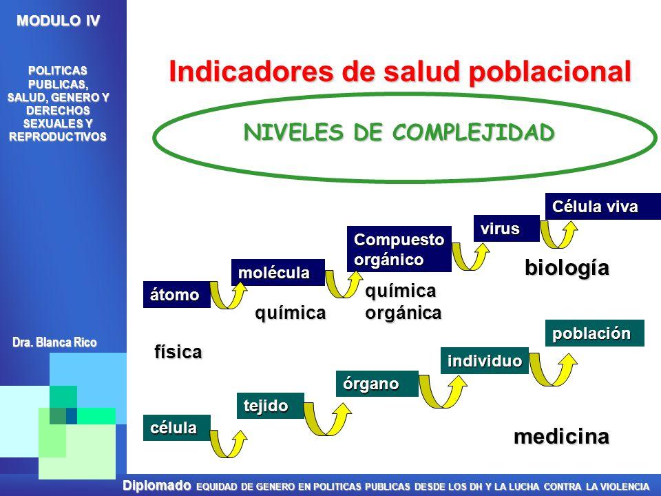 Indicadores de salud poblacional NIVELES DE COMPLEJIDAD