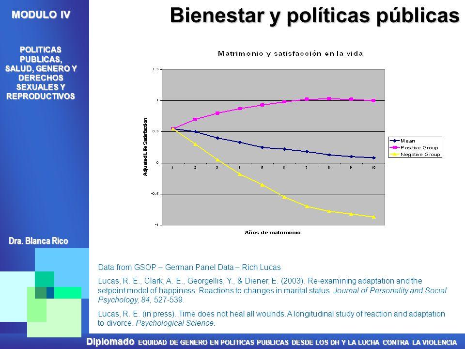 Bienestar y políticas públicas