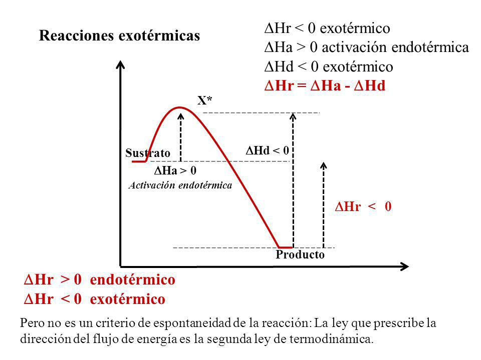 DHr < 0 X* DHd < 0 Sustrato DHa > 0 Producto