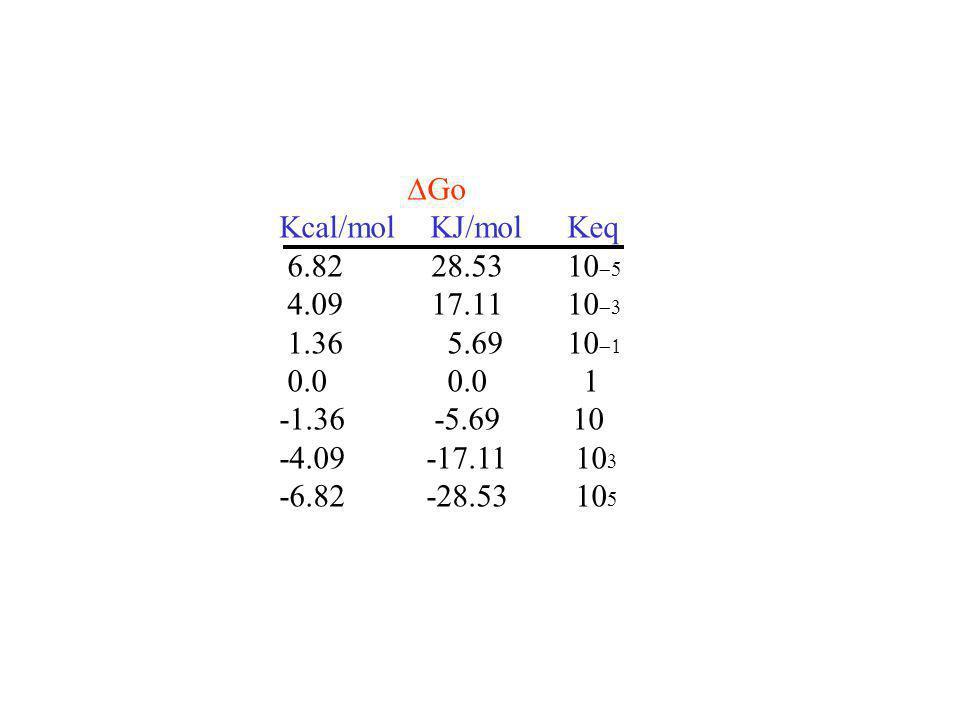 DGo Kcal/mol KJ/mol Keq. 6.82 28.53 10-5. 4.09 17.11 10-3. 1.36 5.69 10-1.