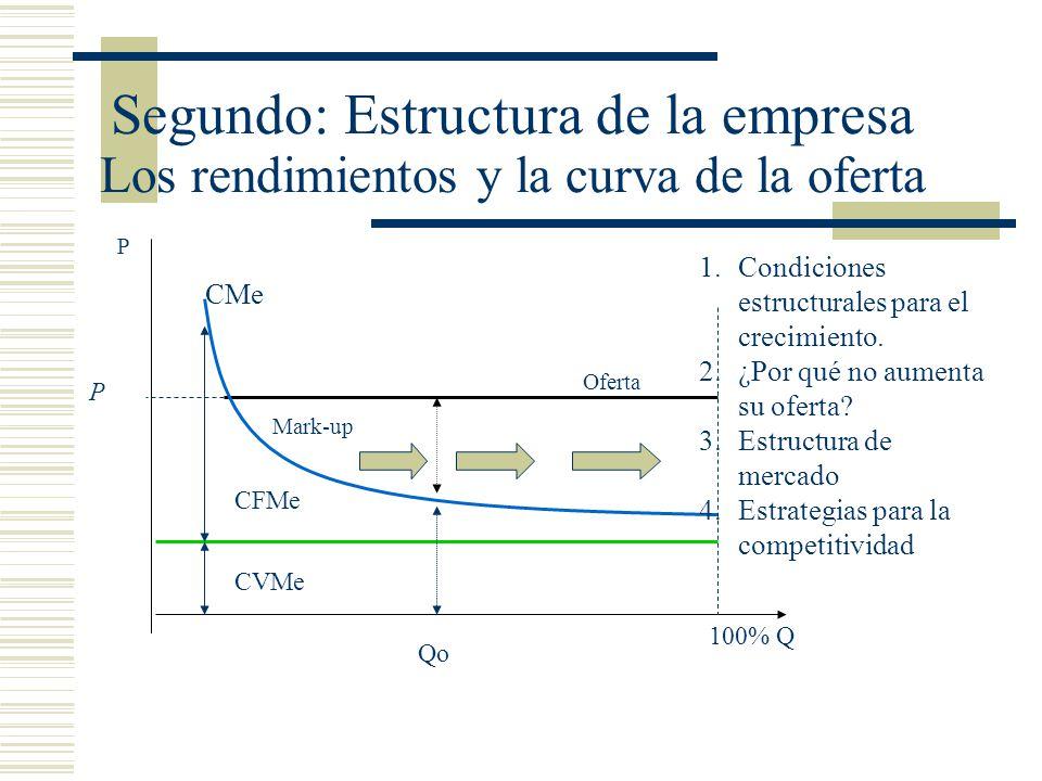 Segundo: Estructura de la empresa Los rendimientos y la curva de la oferta