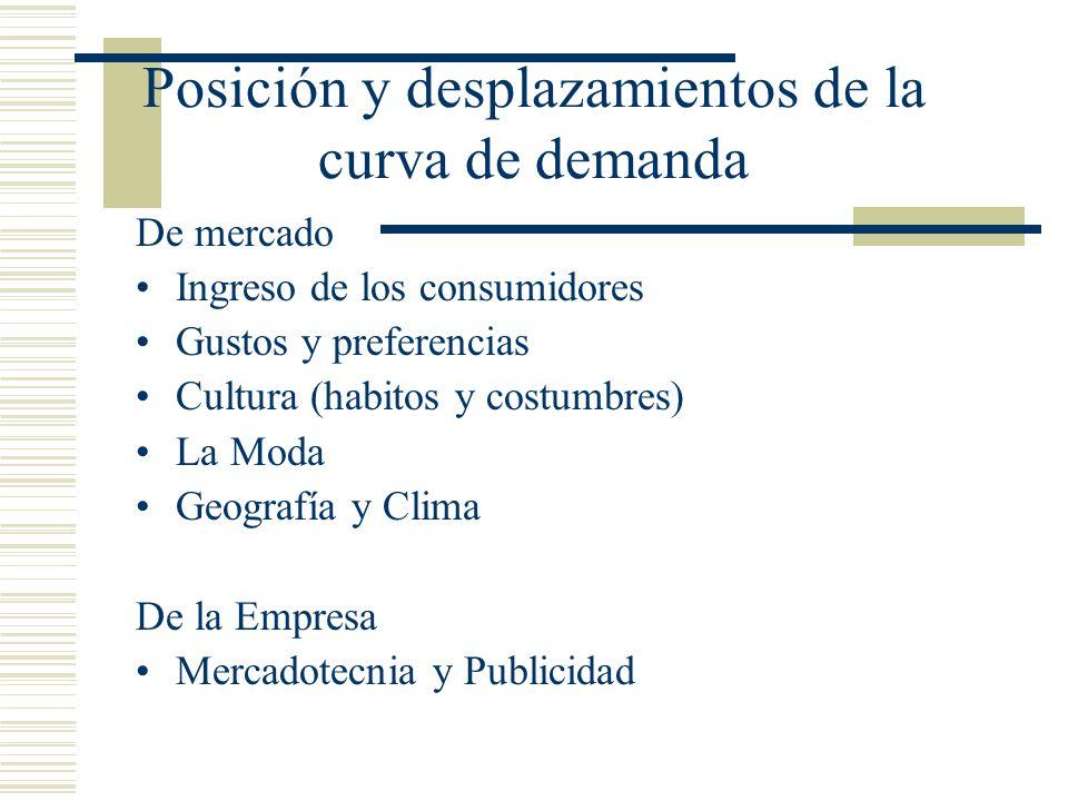 Posición y desplazamientos de la curva de demanda