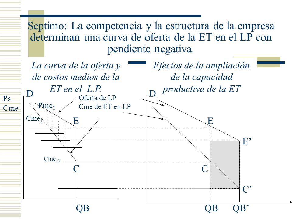 Septimo: La competencia y la estructura de la empresa determinan una curva de oferta de la ET en el LP con pendiente negativa.