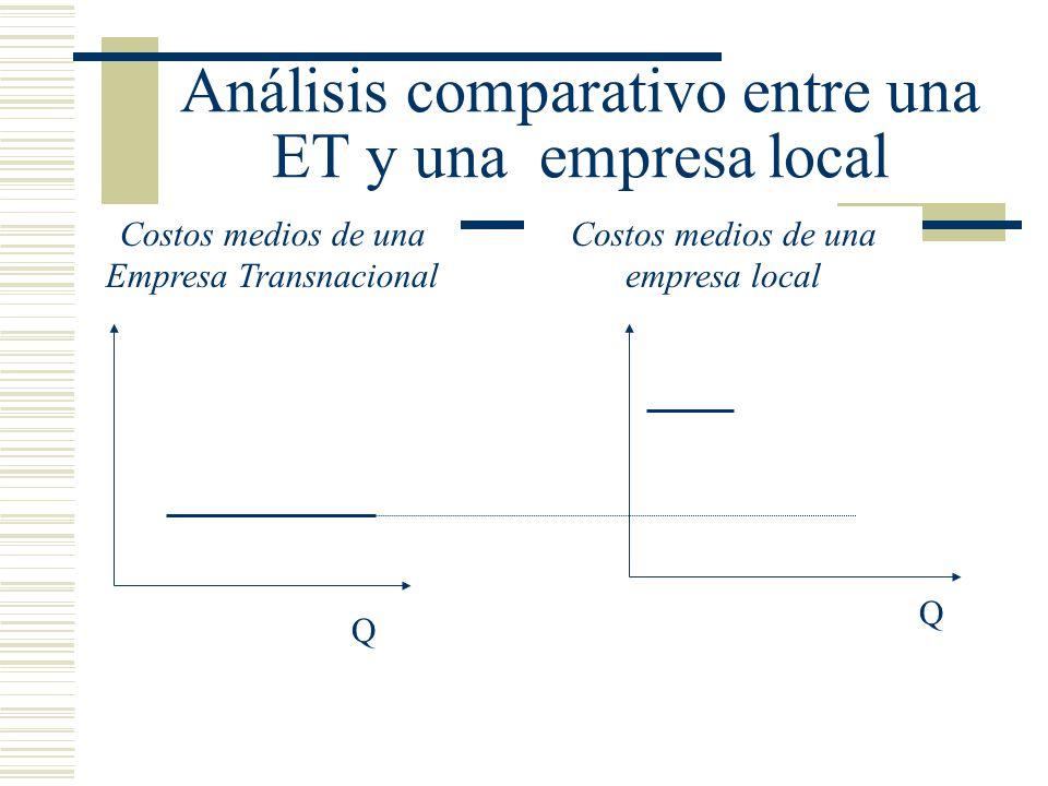 Análisis comparativo entre una ET y una empresa local
