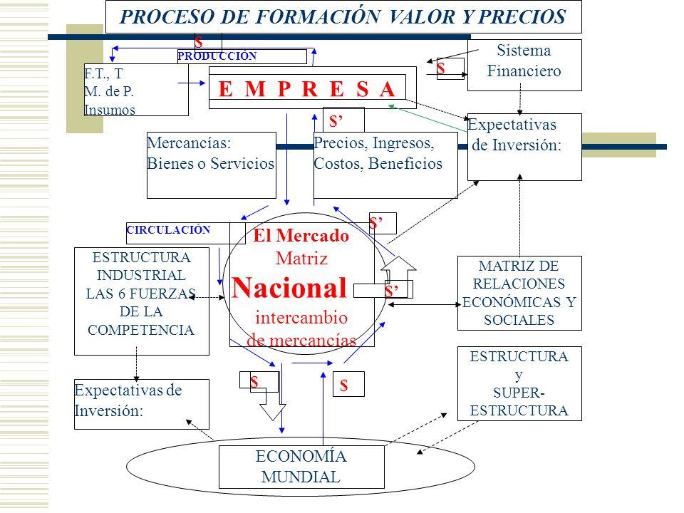 PROCESO DE FORMACIÓN VALOR Y PRECIOS
