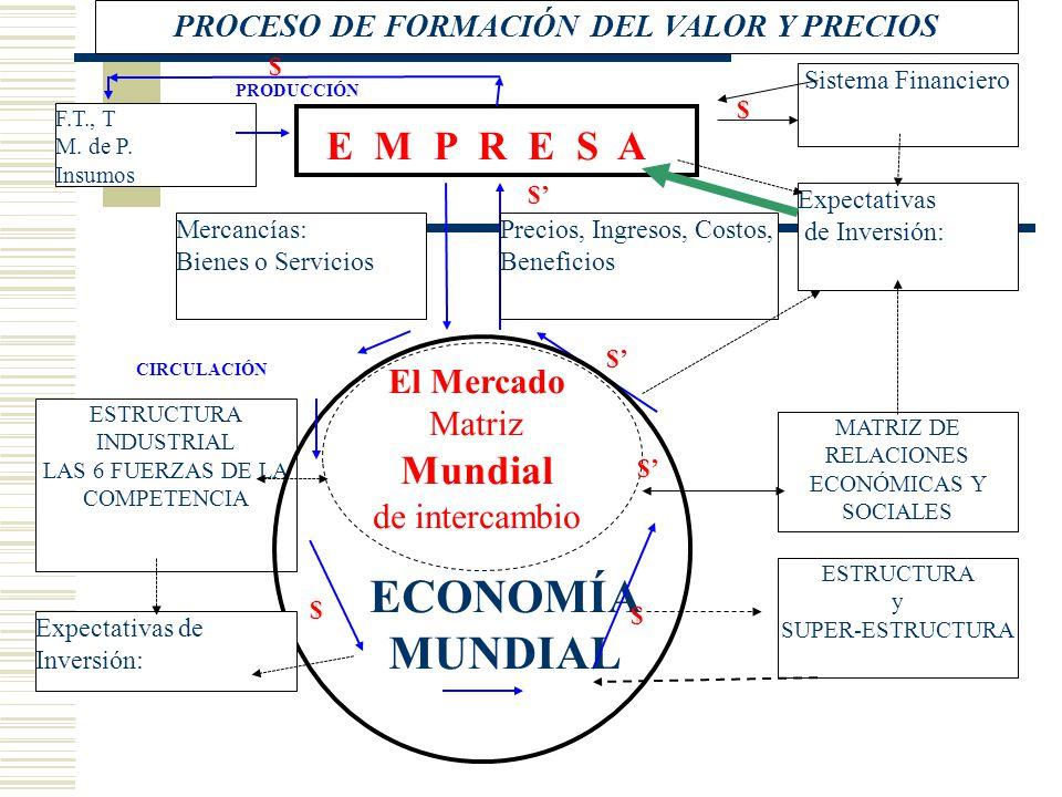 PROCESO DE FORMACIÓN DEL VALOR Y PRECIOS