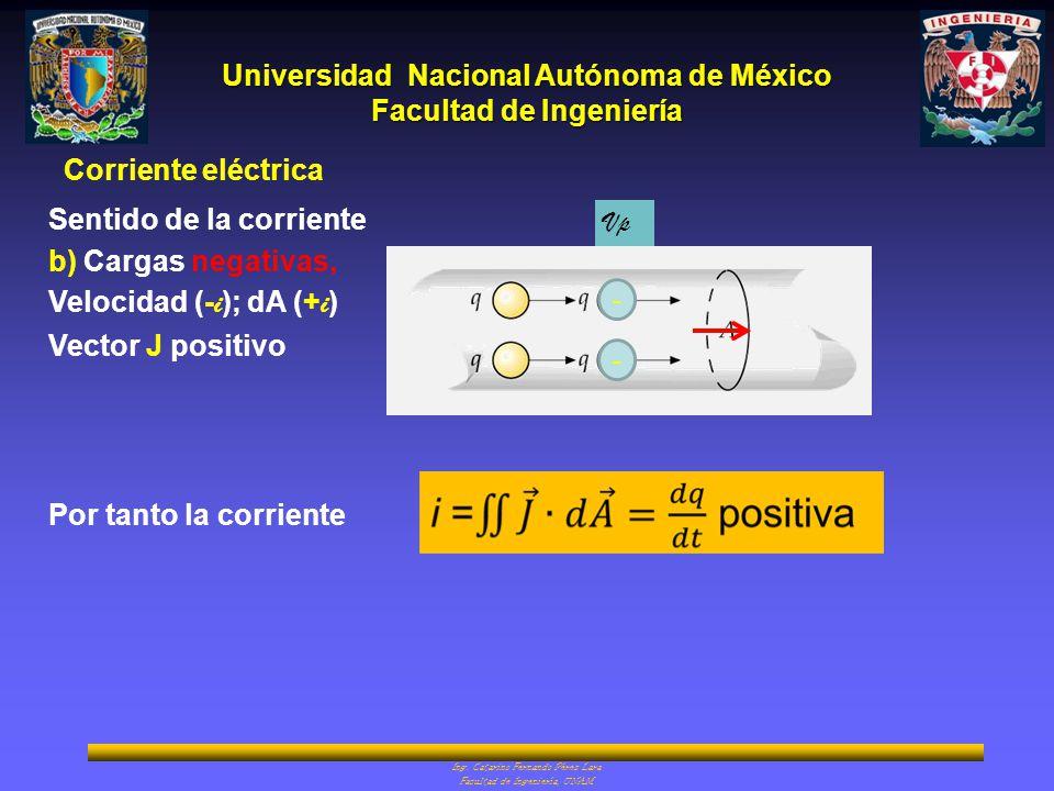 Sentido de la corriente b) Cargas negativas, Velocidad (-i); dA (+i)
