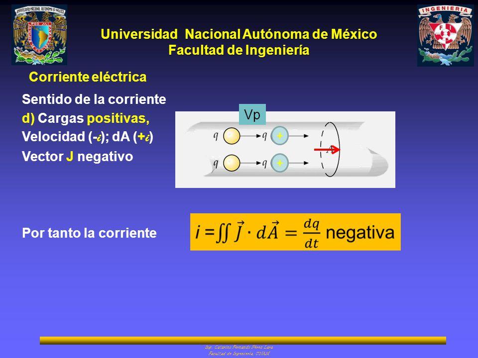 Sentido de la corriente d) Cargas positivas, Velocidad (-i); dA (+i)