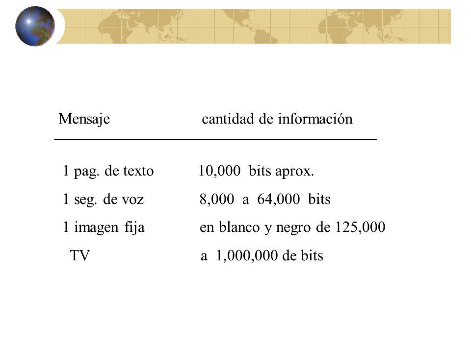 Mensaje cantidad de información