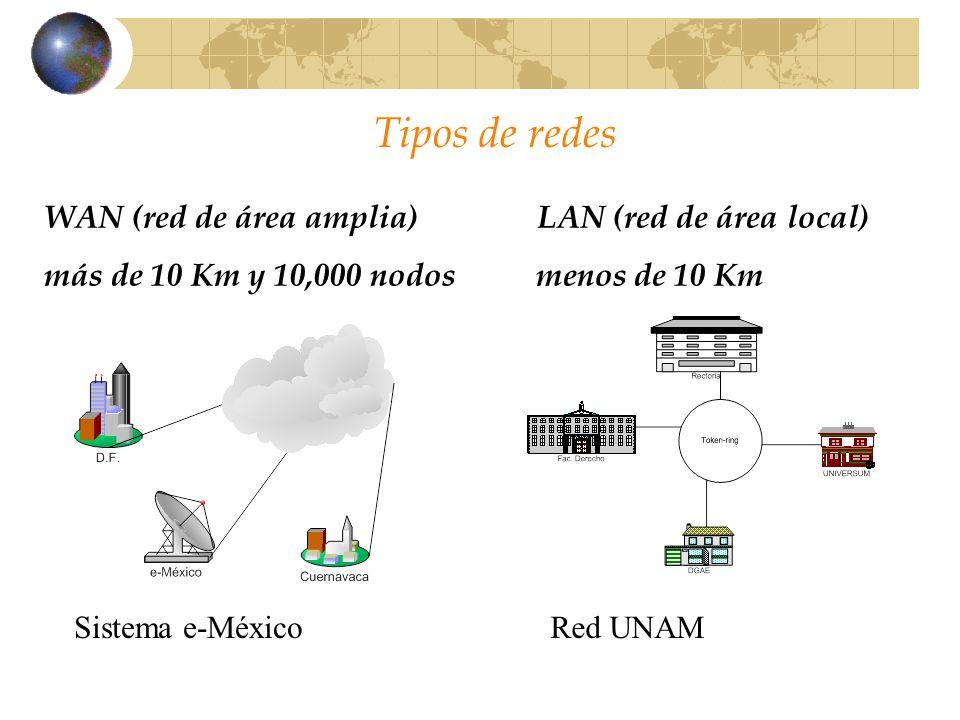 Tipos de redes WAN (red de área amplia) LAN (red de área local)
