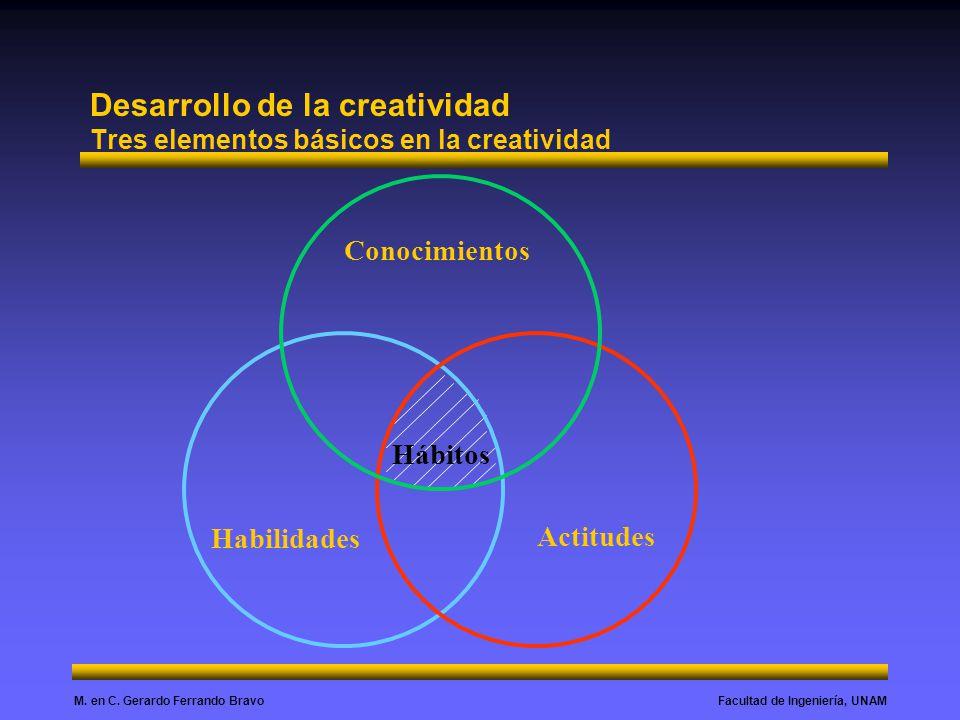 Desarrollo de la creatividad Tres elementos básicos en la creatividad