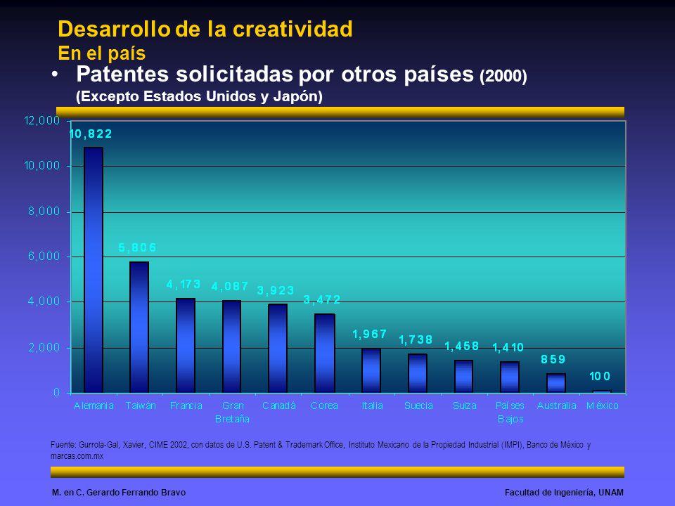 Desarrollo de la creatividad En el país