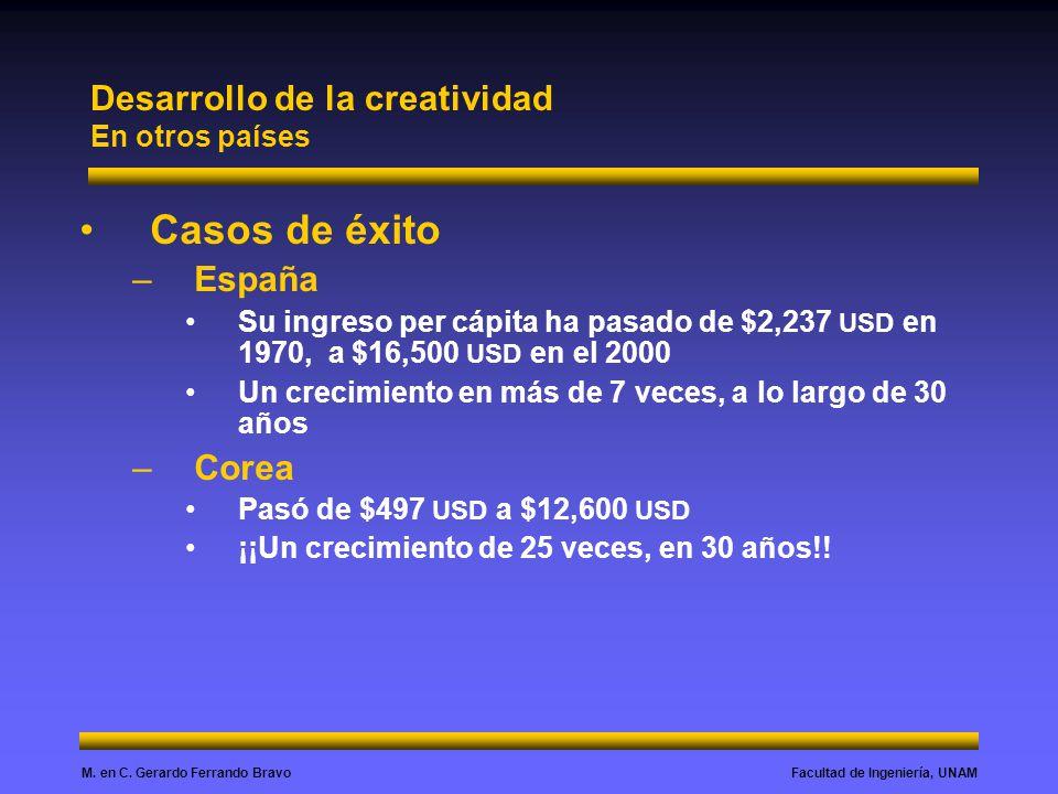 Desarrollo de la creatividad En otros países