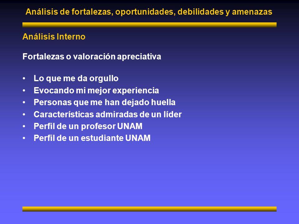 Análisis de fortalezas, oportunidades, debilidades y amenazas