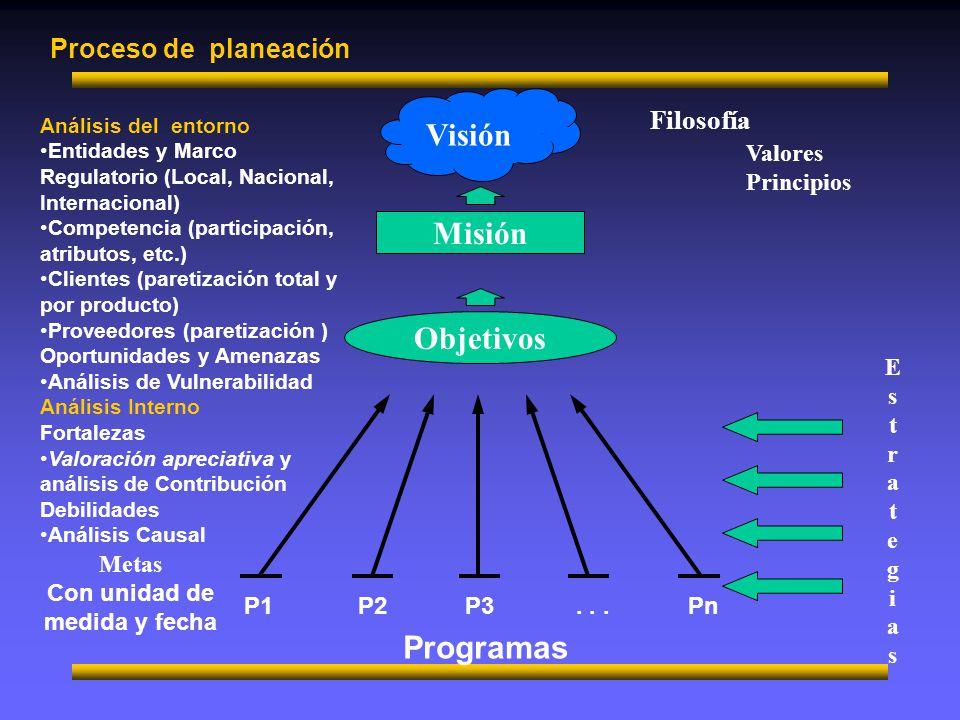 Visión Misión Objetivos Programas Proceso de planeación Filosofía