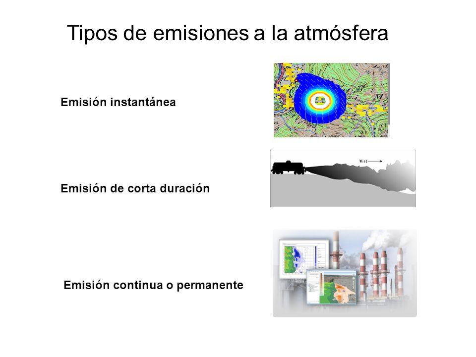 Tipos de emisiones a la atmósfera