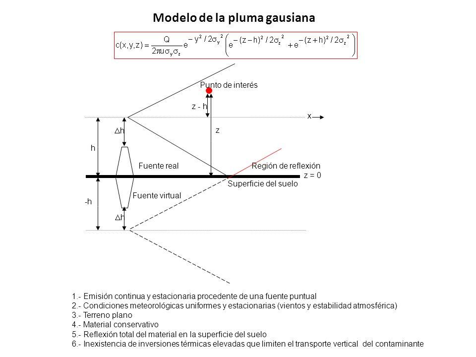 Modelo de la pluma gausiana