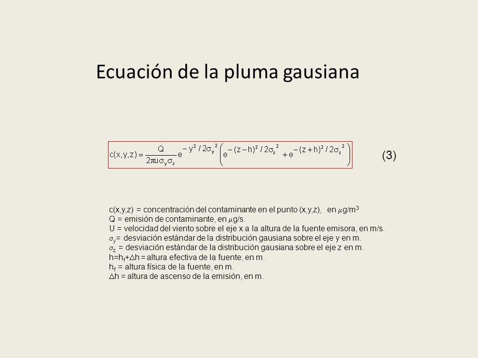 Ecuación de la pluma gausiana