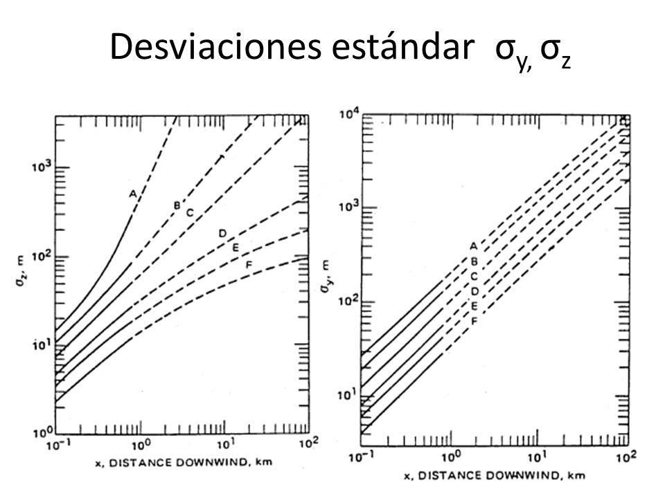 Desviaciones estándar σy, σz