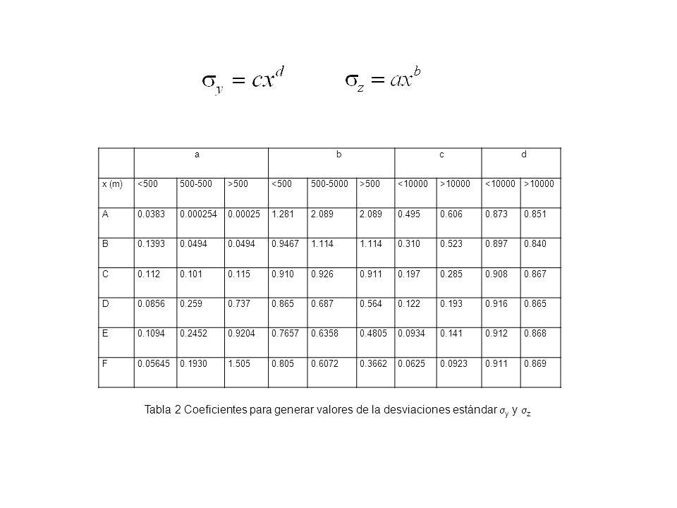 a b. c. d. x (m) <500. 500-500. >500. 500-5000. <10000. >10000. A. 0.0383. 0.000254. 0.00025.