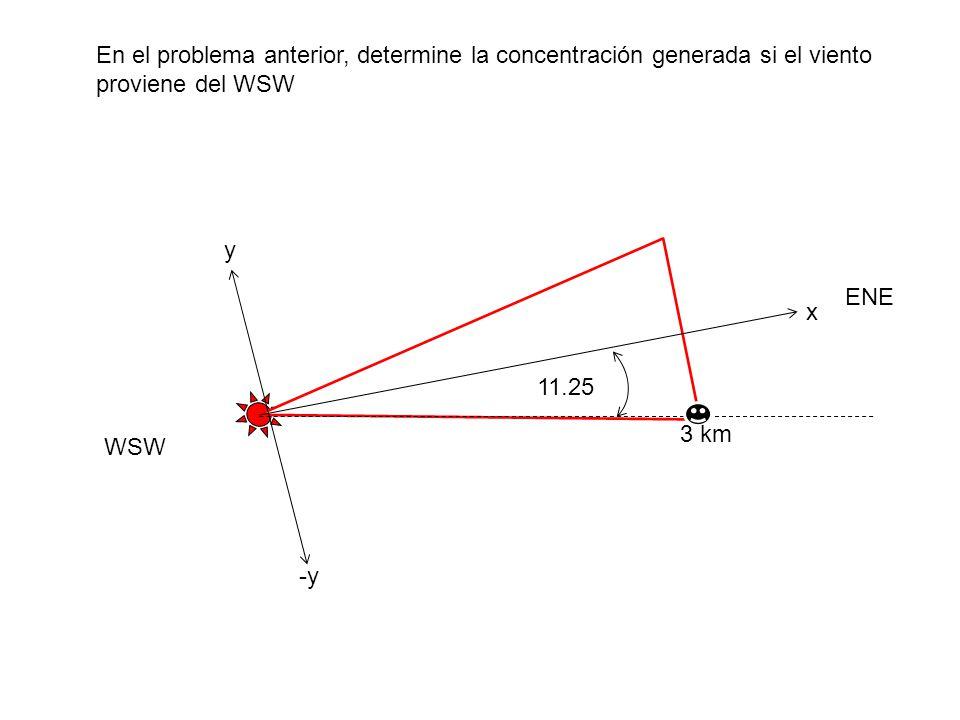 En el problema anterior, determine la concentración generada si el viento proviene del WSW