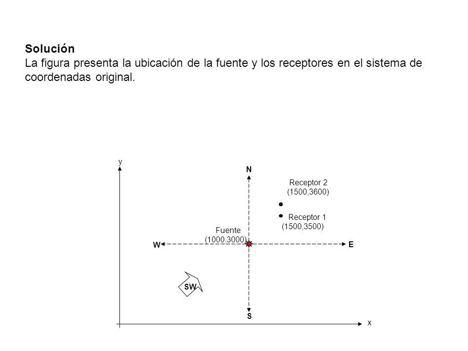 Solución La figura presenta la ubicación de la fuente y los receptores en el sistema de coordenadas original.