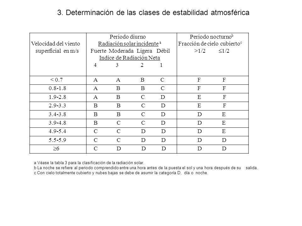 3. Determinación de las clases de estabilidad atmosférica