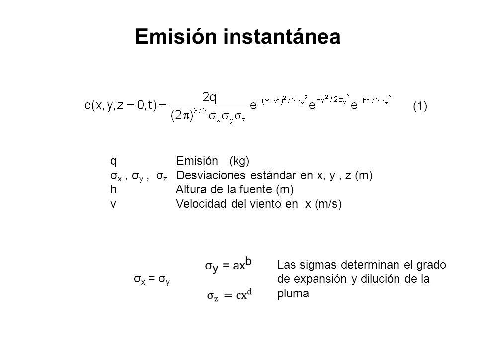 Emisión instantánea (1) q Emisión (kg)