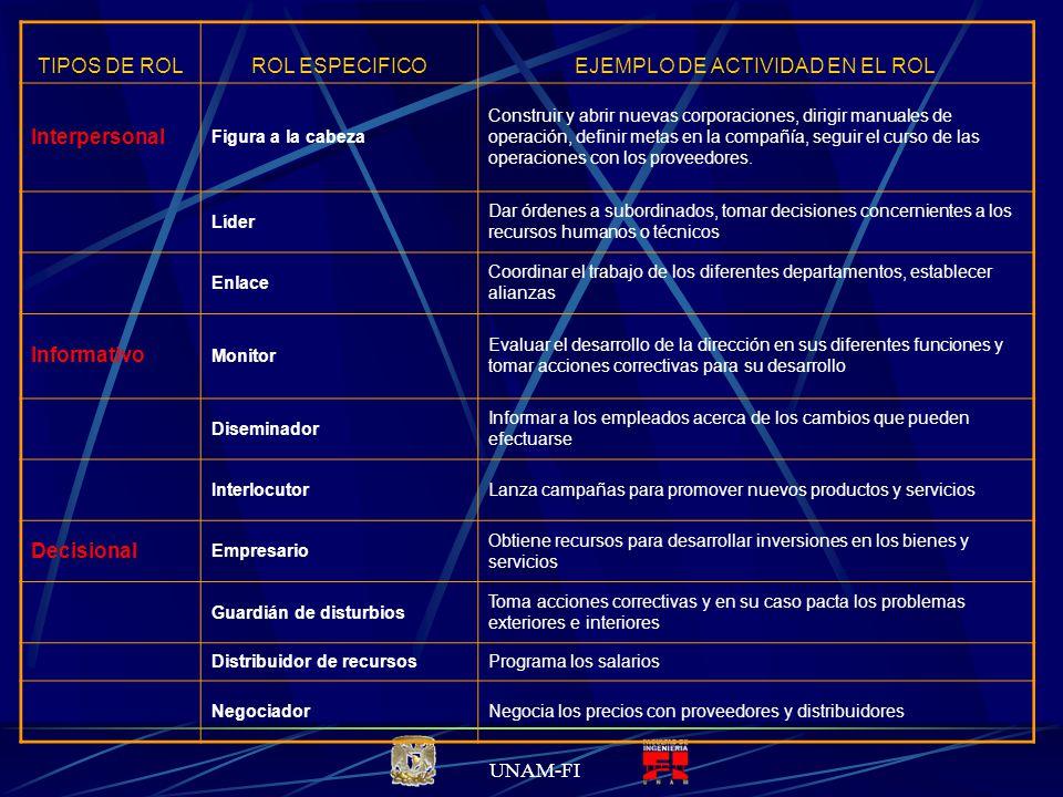 EJEMPLO DE ACTIVIDAD EN EL ROL