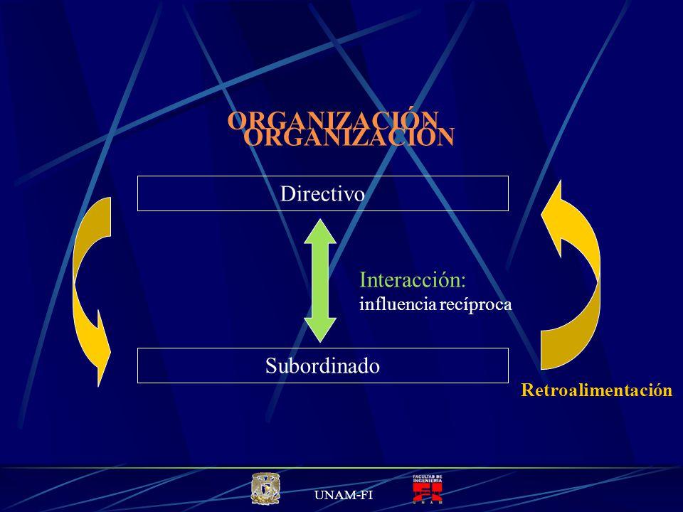 ORGANIZACIÓN ORGANIZACIÓN