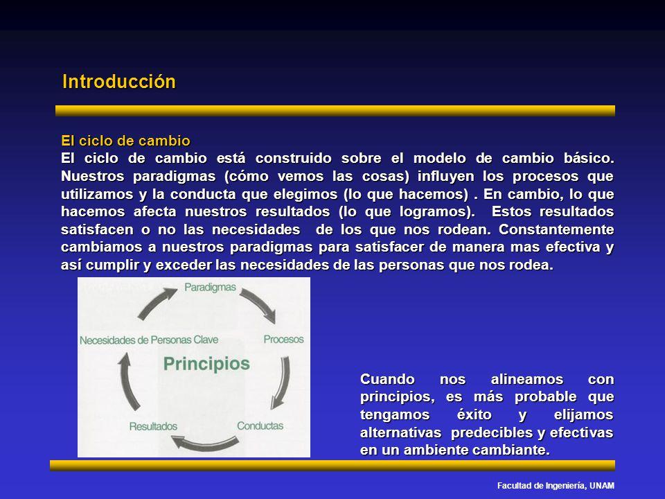 Introducción El ciclo de cambio