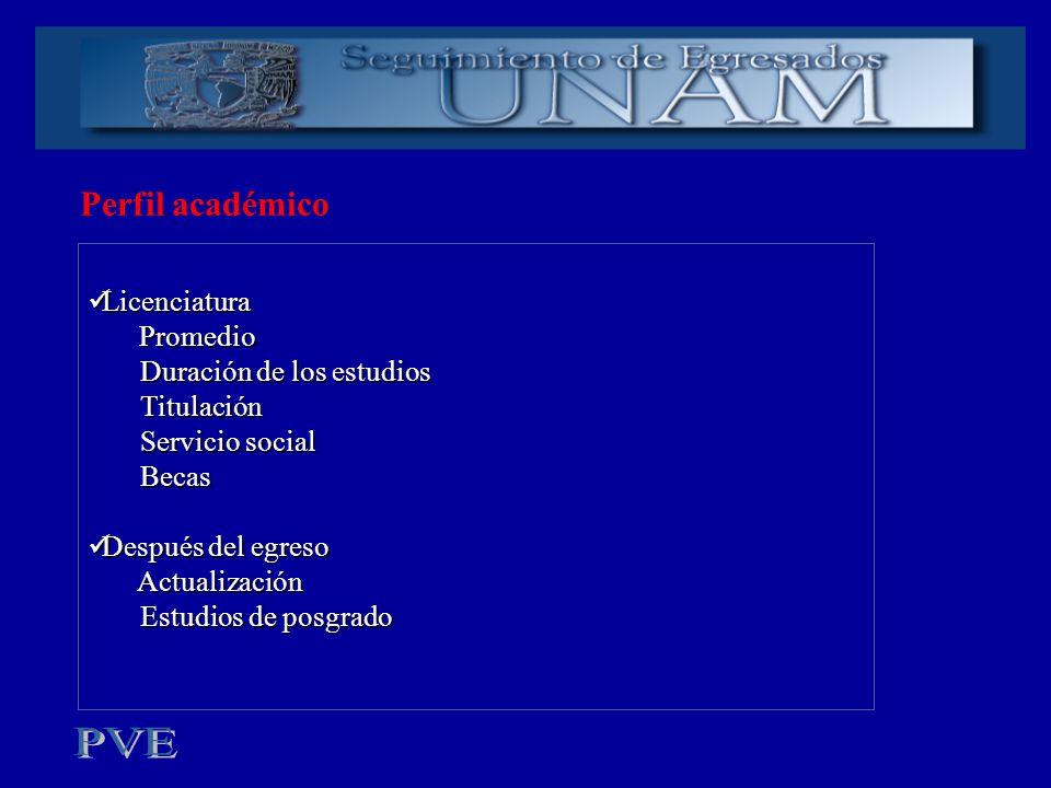 Perfil académico Licenciatura Promedio Duración de los estudios