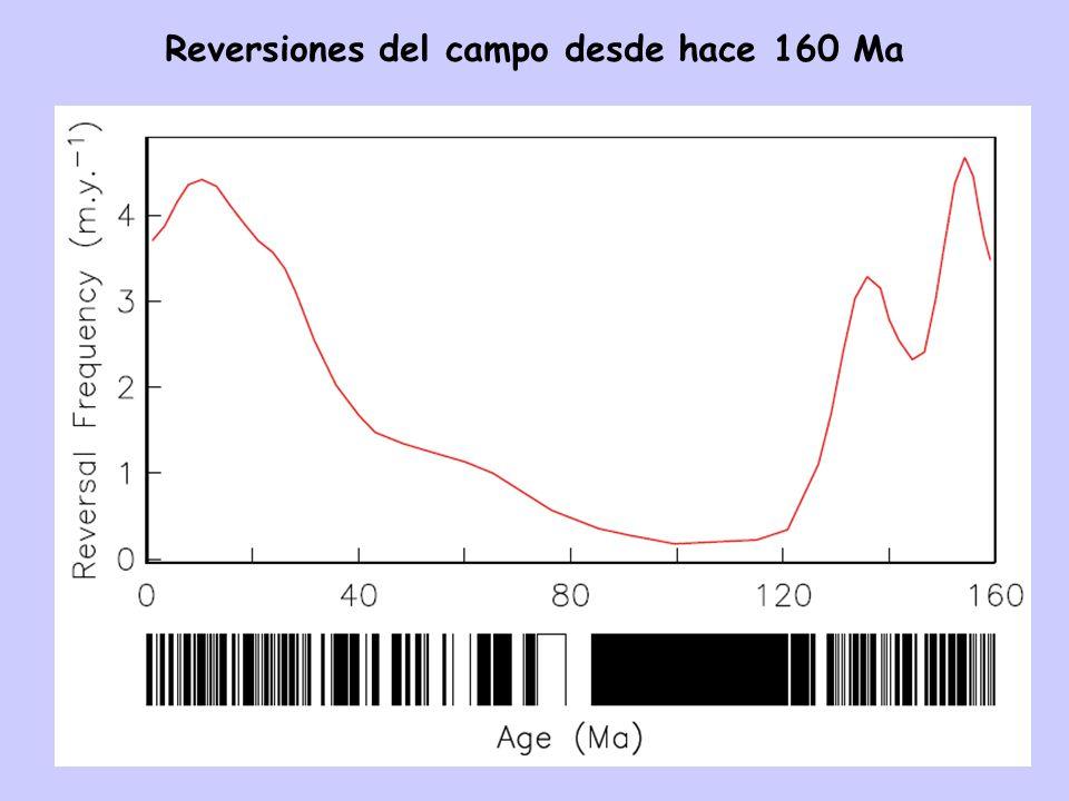Reversiones del campo desde hace 160 Ma