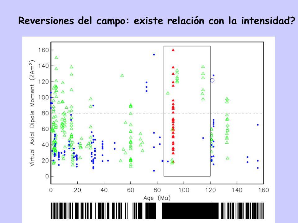 Reversiones del campo: existe relación con la intensidad