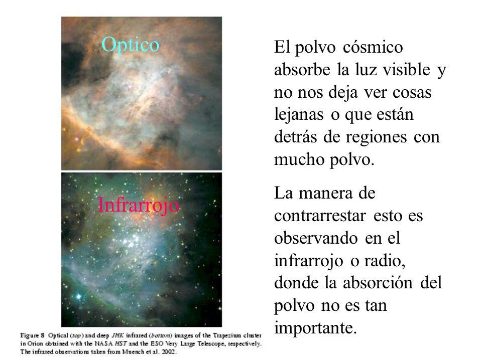 Optico El polvo cósmico absorbe la luz visible y no nos deja ver cosas lejanas o que están detrás de regiones con mucho polvo.
