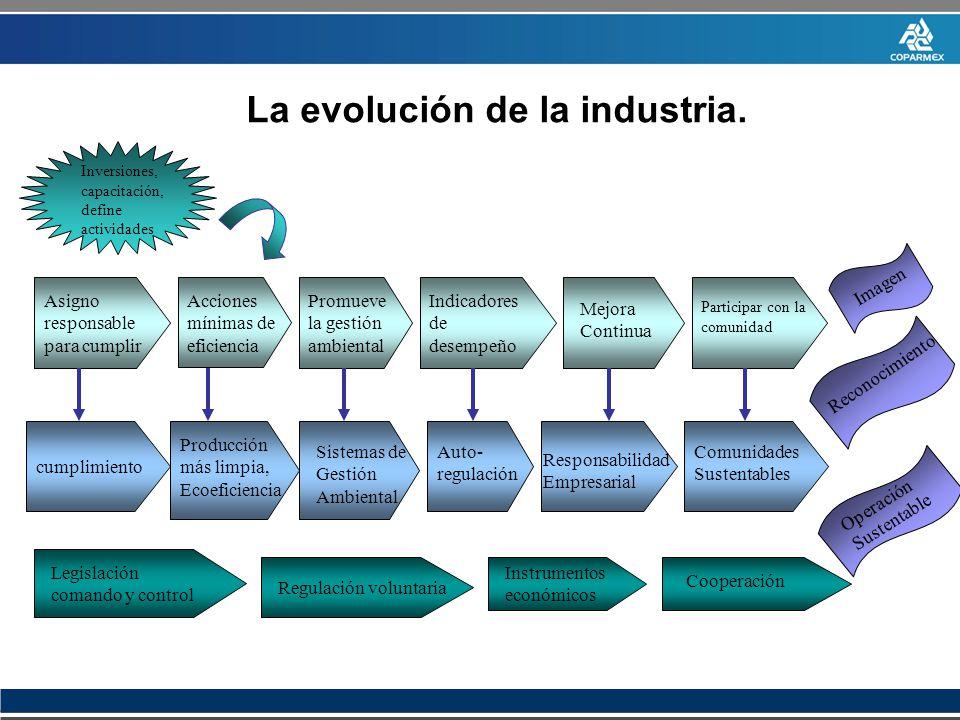La evolución de la industria.