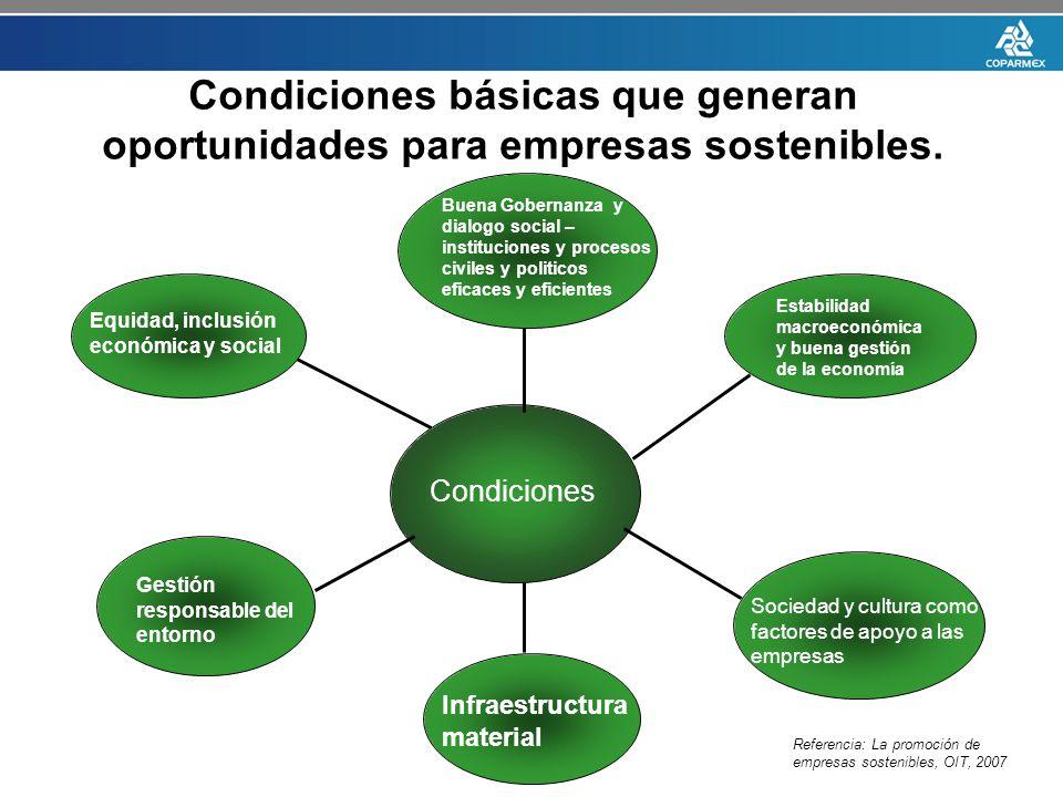 Condiciones básicas que generan oportunidades para empresas sostenibles.