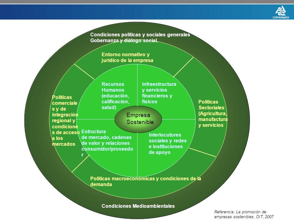 Empresa Sostenible Recursos Humanos (educación, calificación, salud) Infraestructura y servicios financieros y físicos.