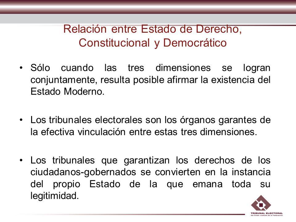 Relación entre Estado de Derecho, Constitucional y Democrático