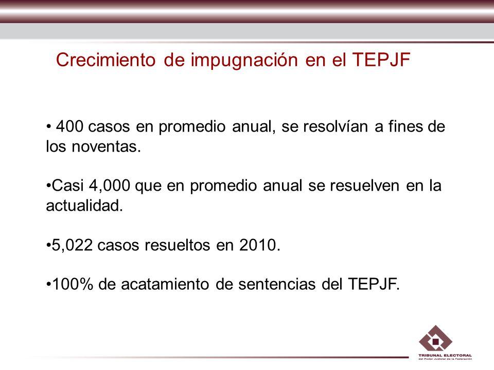 Crecimiento de impugnación en el TEPJF
