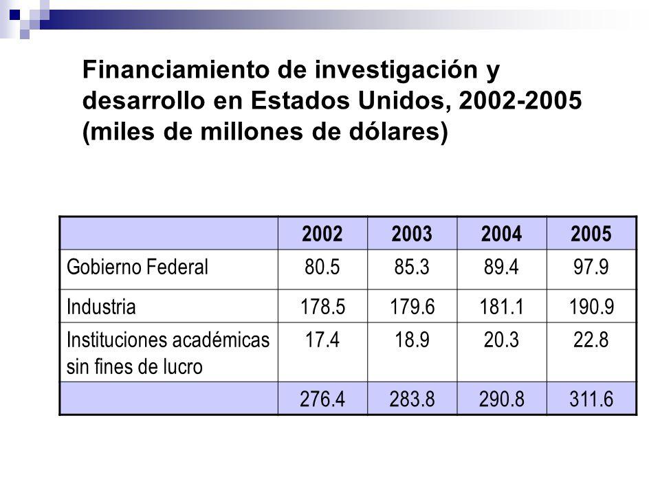 Financiamiento de investigación y desarrollo en Estados Unidos, 2002-2005 (miles de millones de dólares)