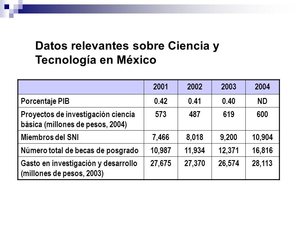 Datos relevantes sobre Ciencia y Tecnología en México
