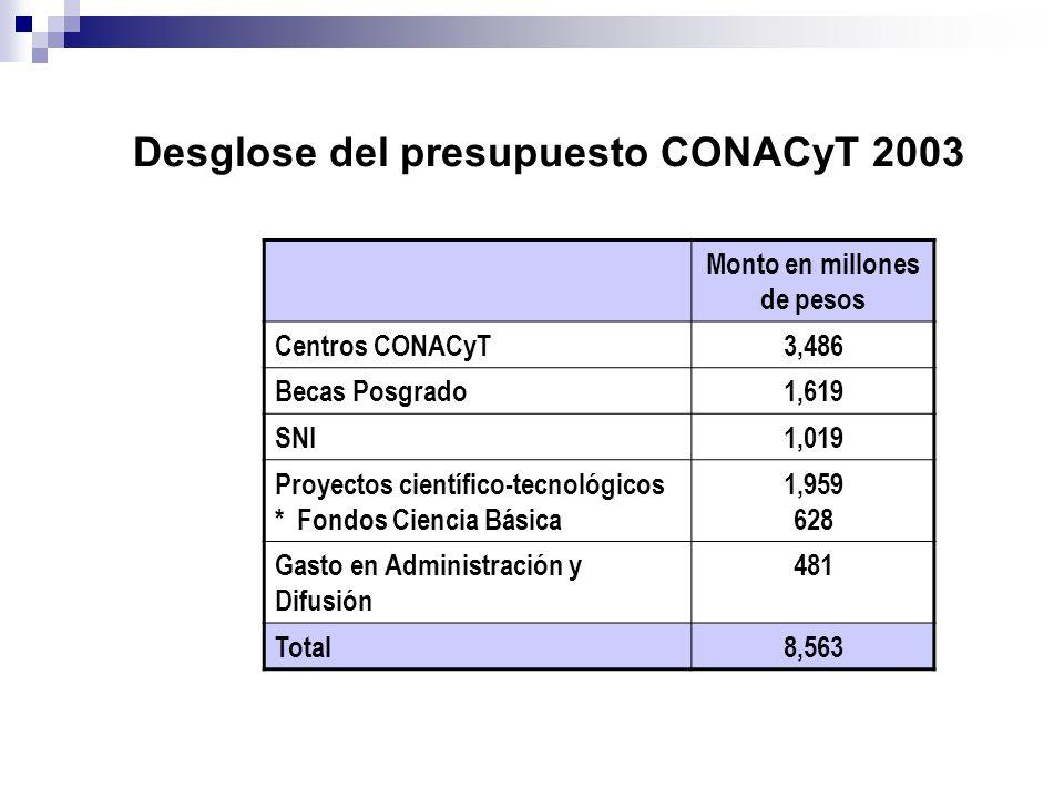 Desglose del presupuesto CONACyT 2003 Monto en millones de pesos