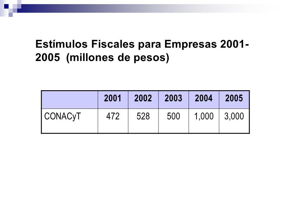 Estímulos Fiscales para Empresas 2001-2005 (millones de pesos)